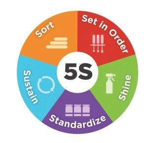 the 5s wheel diagram