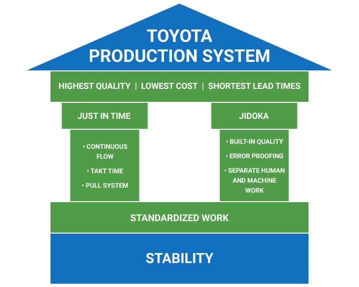 pillars of the toyota production system