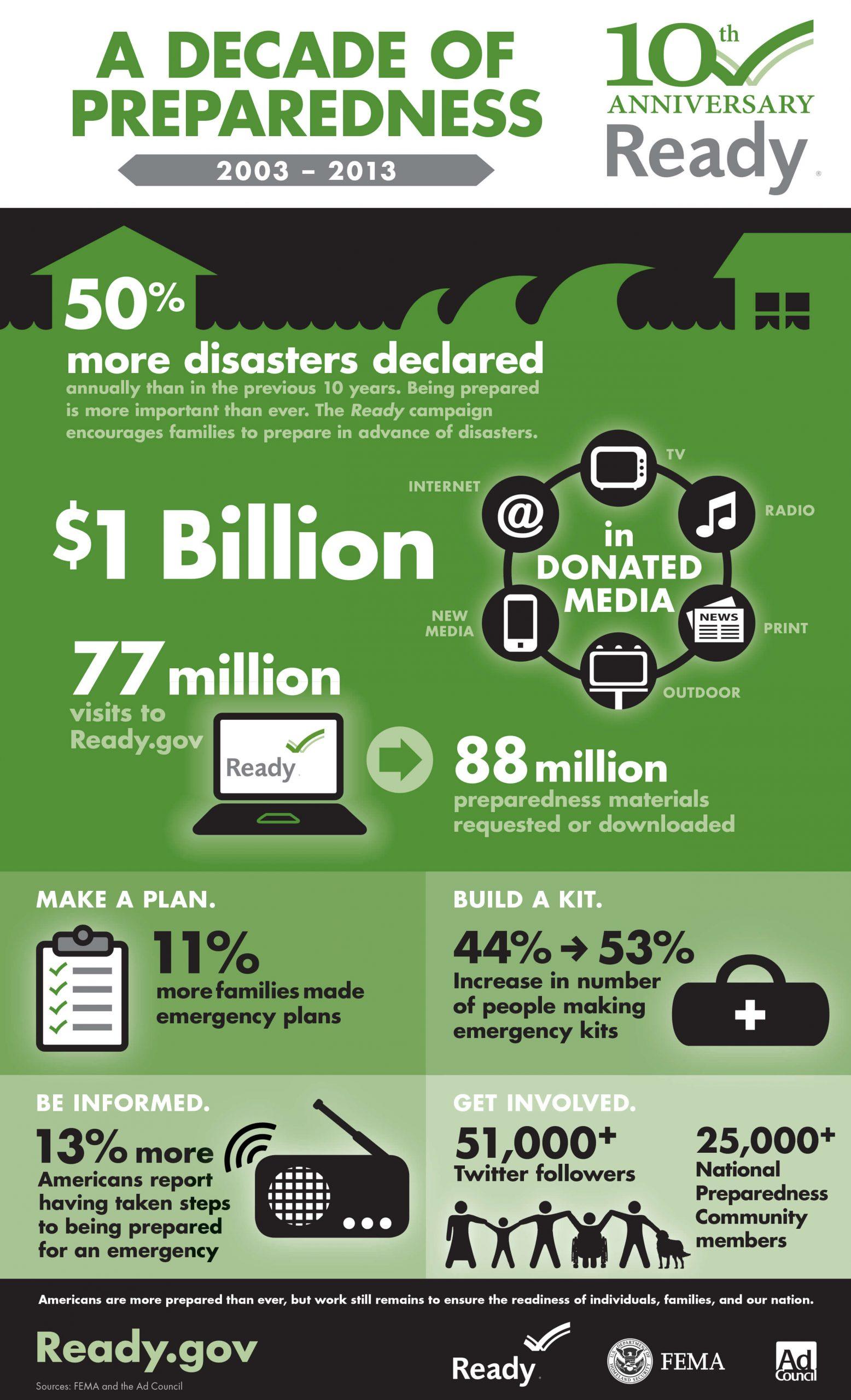 September National Preparedness Infographic