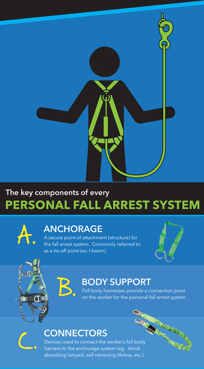 Construction_Fall_Safety_Stand-Down-Pt_2-Creative_Safety_Supply-400x722