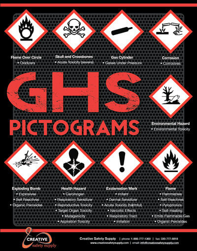 GHS Labeling, Pictograms