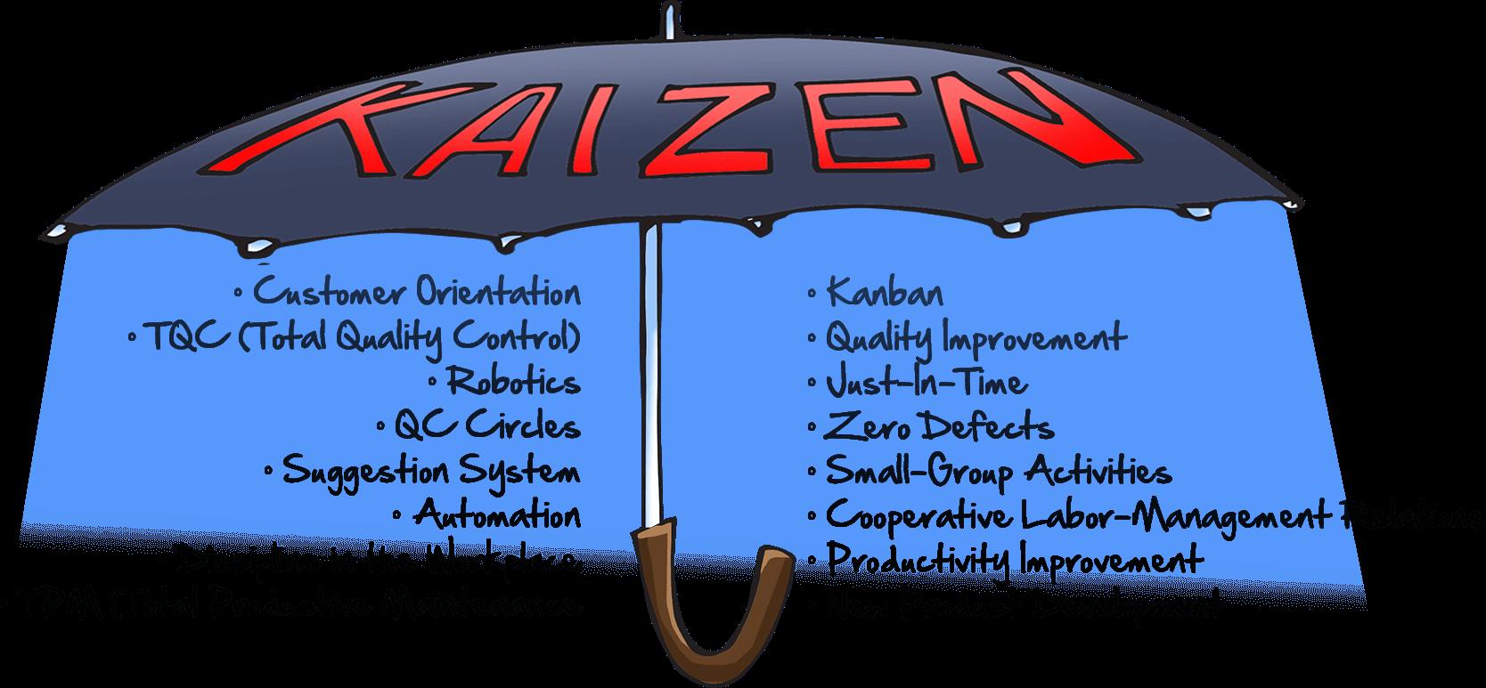 Kaizen concepts