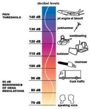 hearing protection, decibels