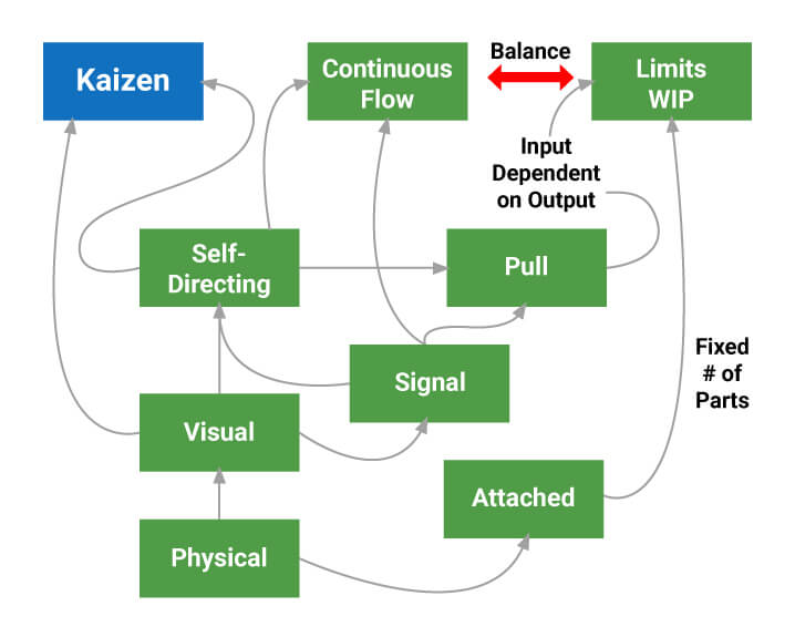 flow of how kaizen and kanban are related