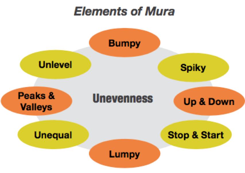 Elements of Mura