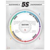 Sustain 5S Poster