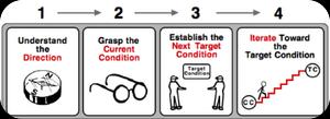 Four-Steps to Improvement Kata