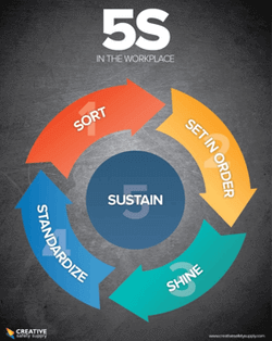 The path to a 5s behavior change