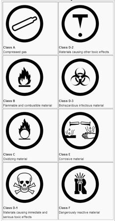 WHMIS symbols from Wikipedia