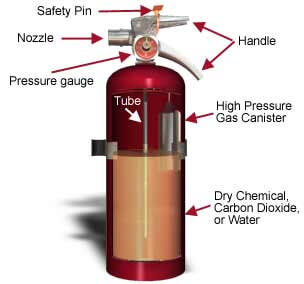 Parts of a Fire Extinguisher