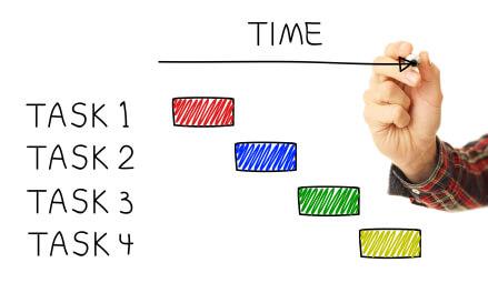 GHS Timeline