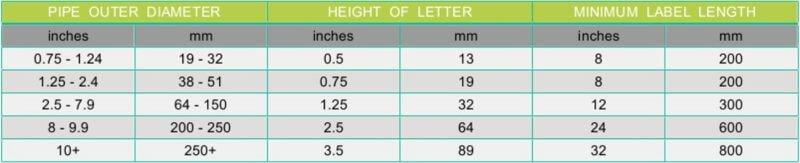 Pipe Label Dimensions Chart